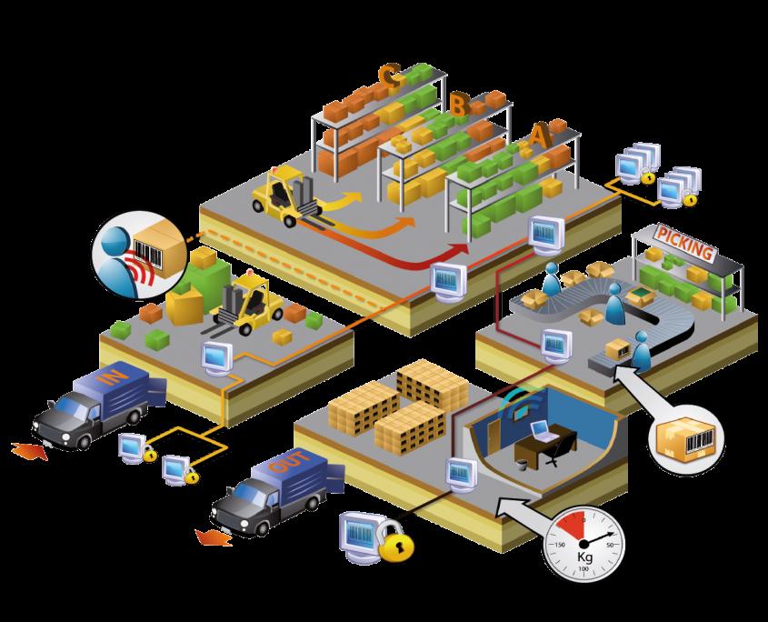 schéma e-logistique